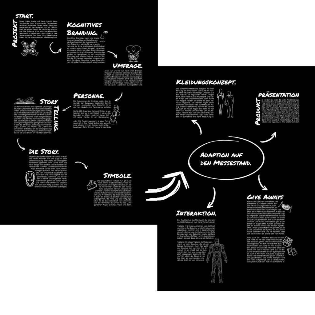 Kognitives Branding, Marketing Storytelling, Story aufbauen, Symbole, in Marketing-Kanäle bringen